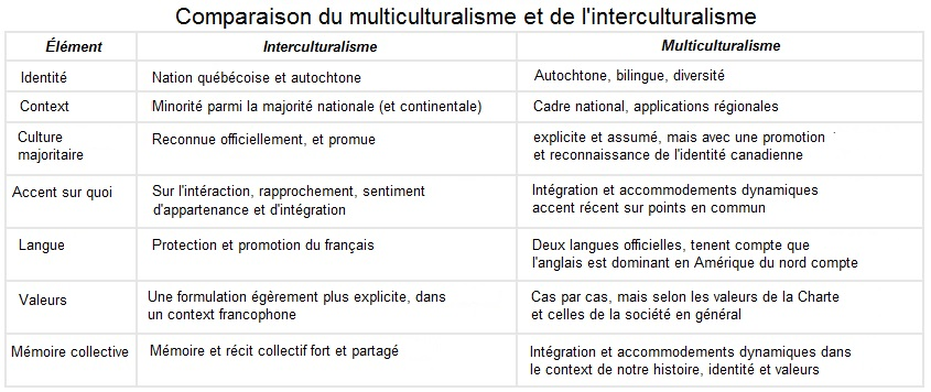 Le multiculturalisme l interculturalisme le concept - Grille d evaluation immigration quebec ...