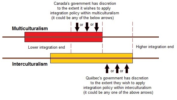 how to solve multiculturalism policy